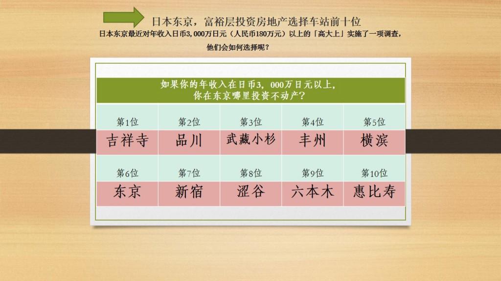 日本东京,富裕层投资房地产选择车站前十位